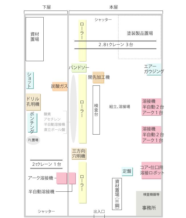 工場設備配置図